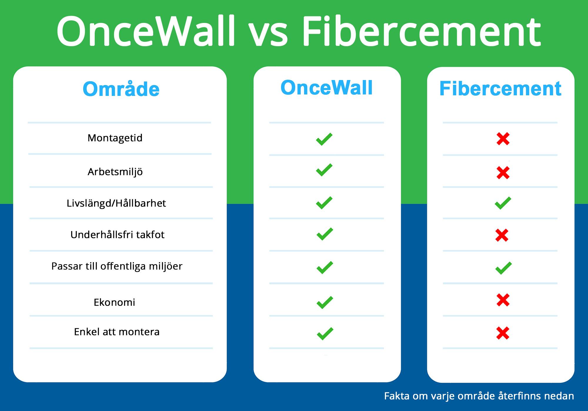 OnceWall vs fibercement